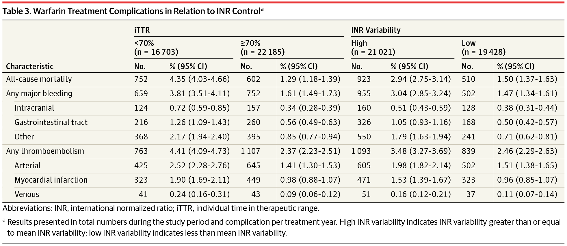 Warfarin Treatment Complications In Relation To Inr Controla