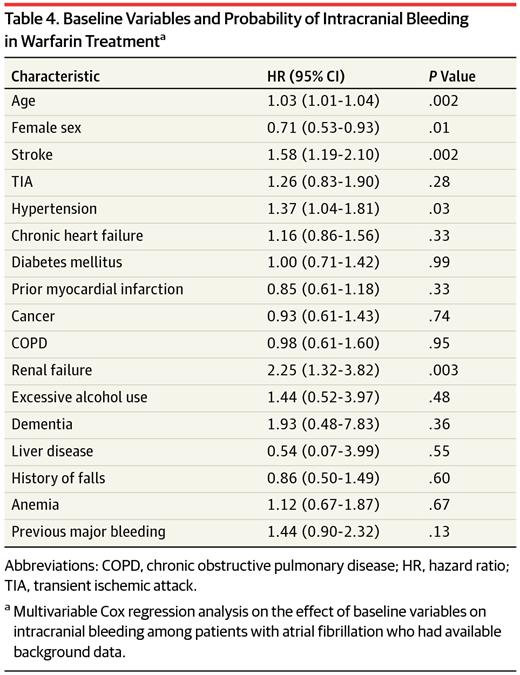 Baseline Variables And Probability Of Intracranial Bleeding In Warfarin Treatmenta
