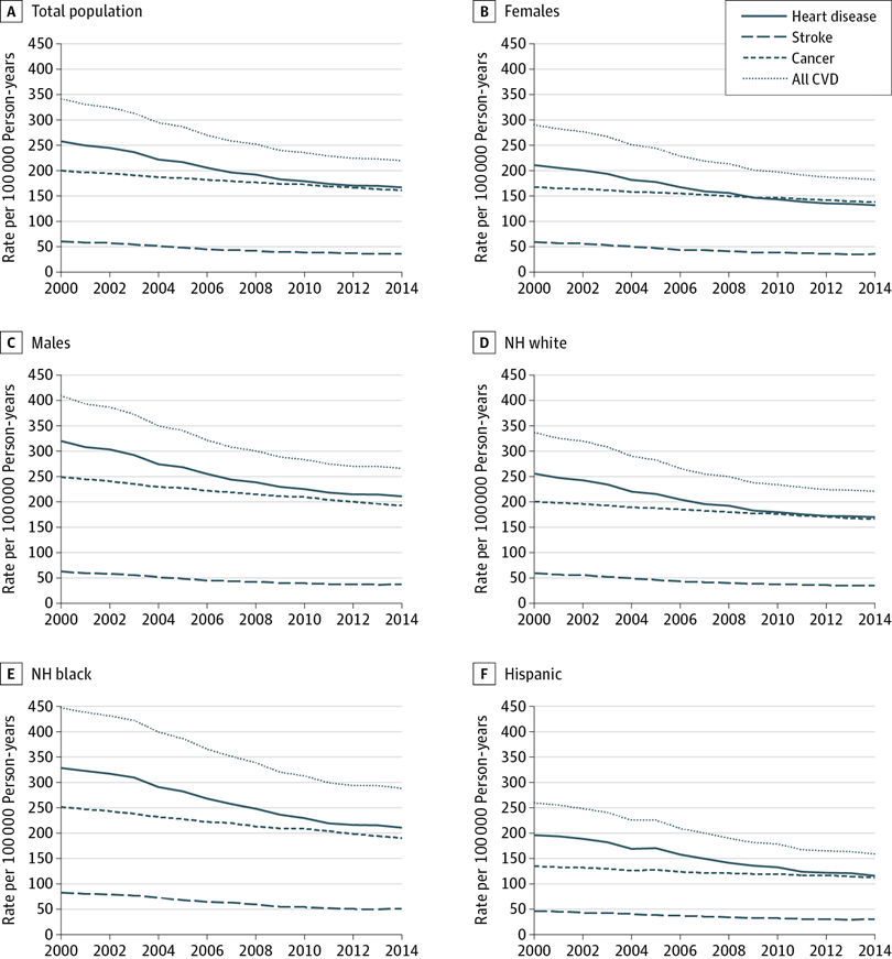 Recent Trends in Cardiovascular Mortality in the United