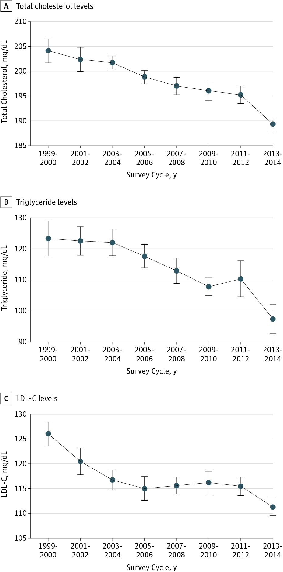 Age-Adjusted Total Cholesterol, Triglyceride, and Low-Density Lipoprotein  Cholesterol (LDL