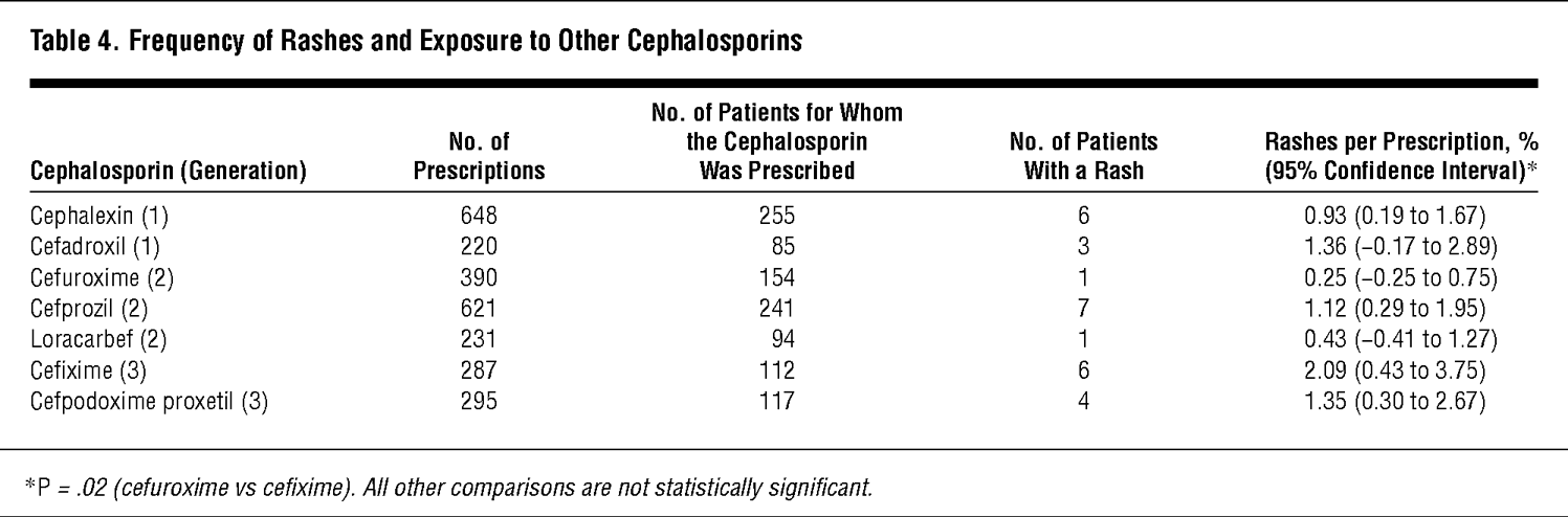 Frequency of Rashes and Exposure to Other Cephalosporins