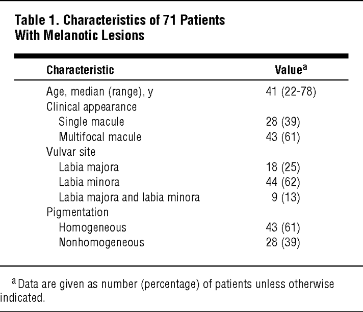 Characteristics of 71 Patients With Melanotic Lesions