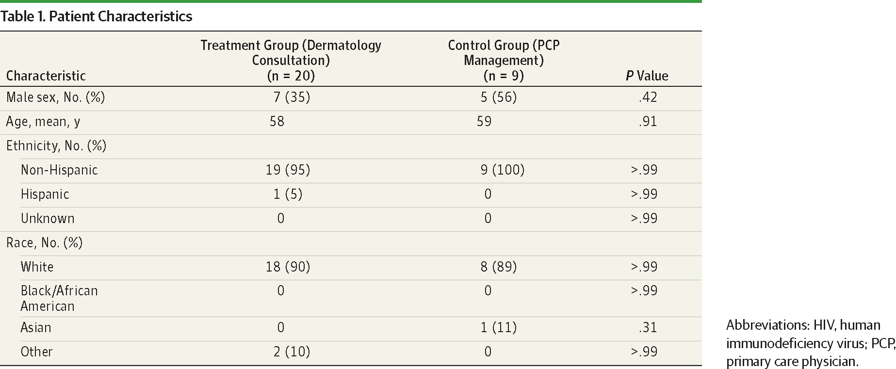 The Impact of Dermatology Consultation on Diagnostic