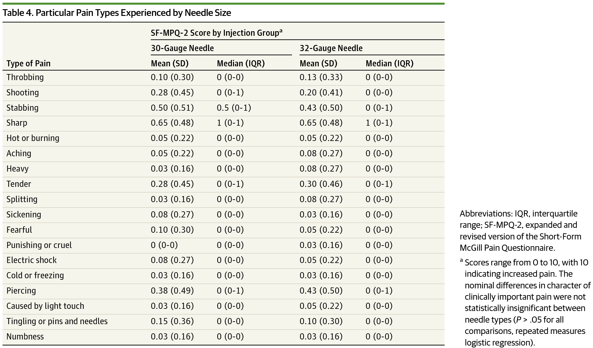 Particular Pain Types Experienced By Needle Size