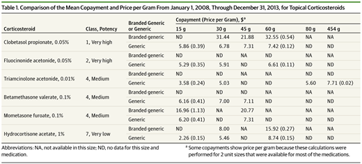 Comparison Of The Mean Copayment And Price Per Gram From January 1 2008 Through