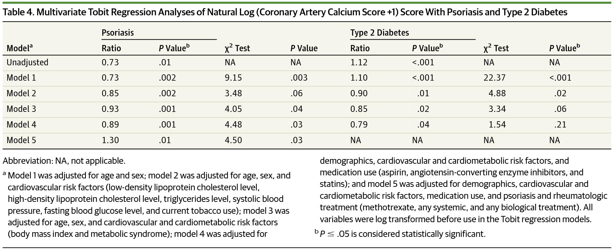 Multivariate Tobit Regression Yses Of Natural Log Coronary Artery Calcium Score 1