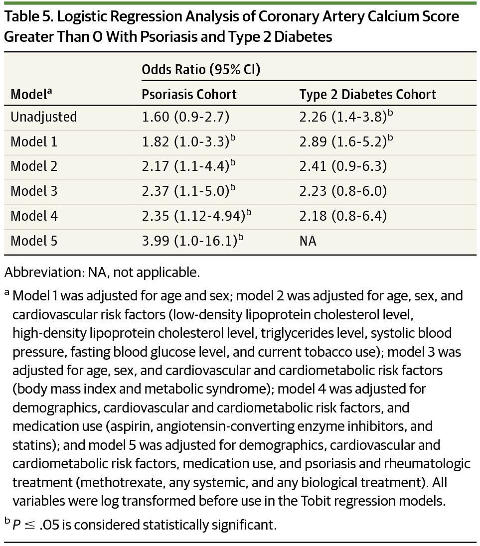Logistic Regression Ysis Of Coronary Artery Calcium Score Greater Than 0 With Psoriasis And Type 2