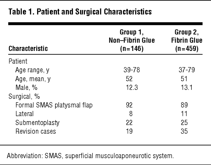 Patient And Surgical Characteristics