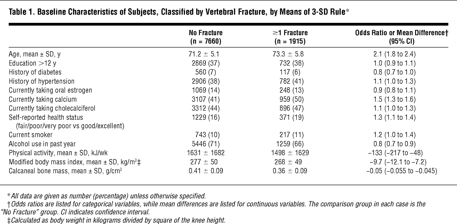 Vertebral Fractures And Mortality In Older Women A Prospective