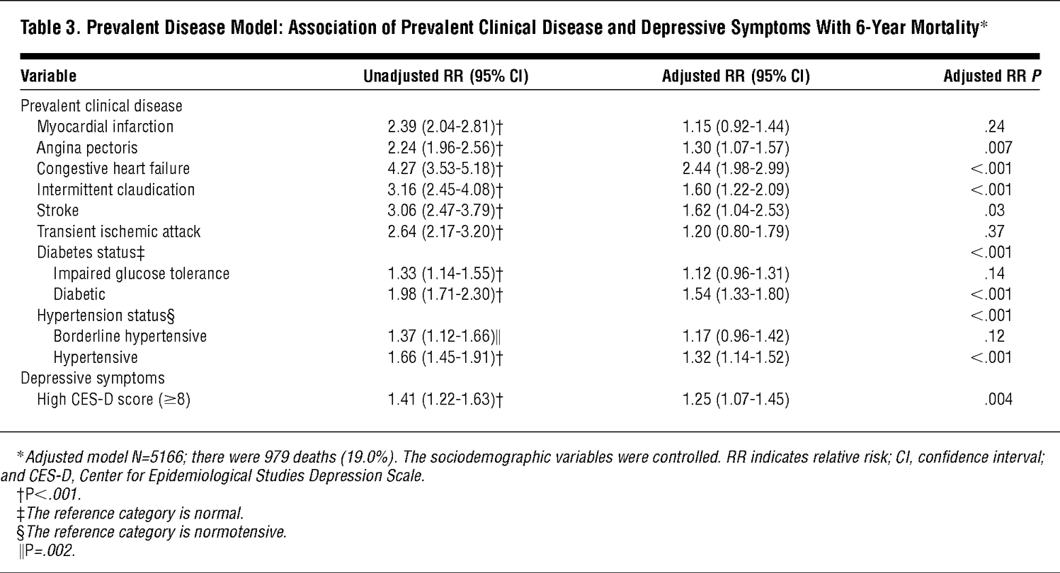 Prevalent Disease Model Association Of Clinical And Depressive Symptoms With 6 Year