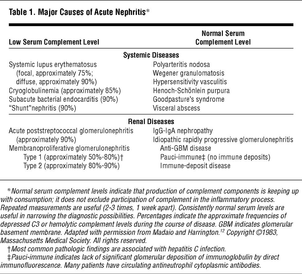Major Causes Of Acute Nephritis