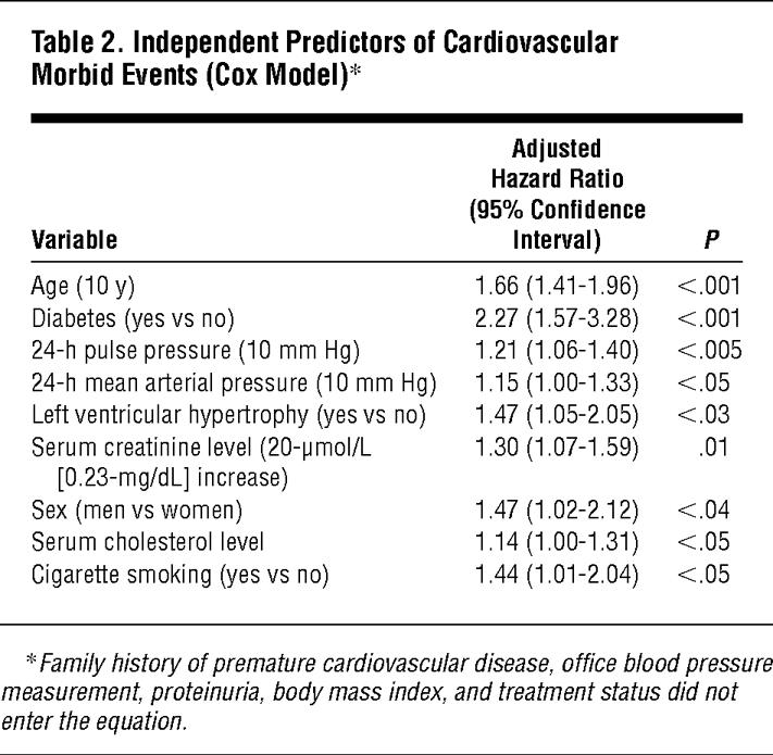 Independent Predictors Of Cardiovascular Morbid Events Model