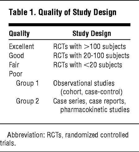 Quality Of Study Design