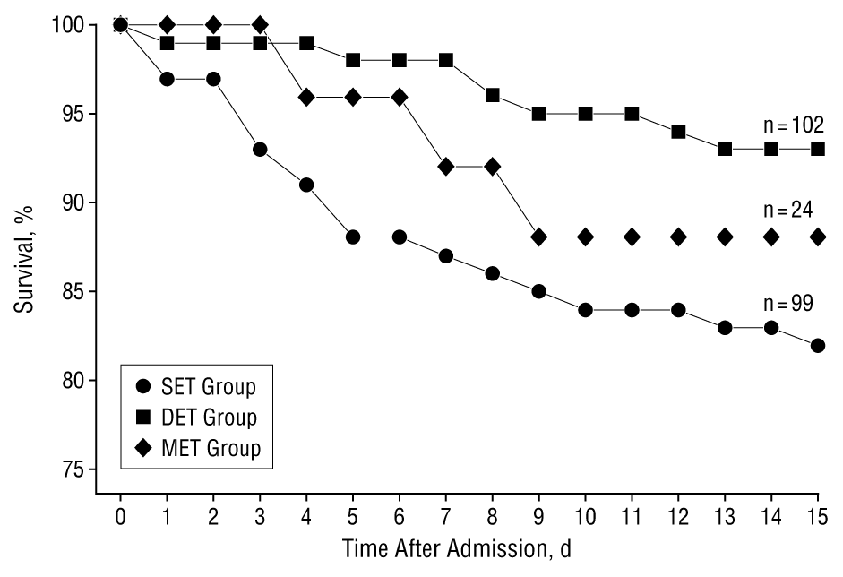 Monotherapy May Be Suboptimal for Severe Bacteremic