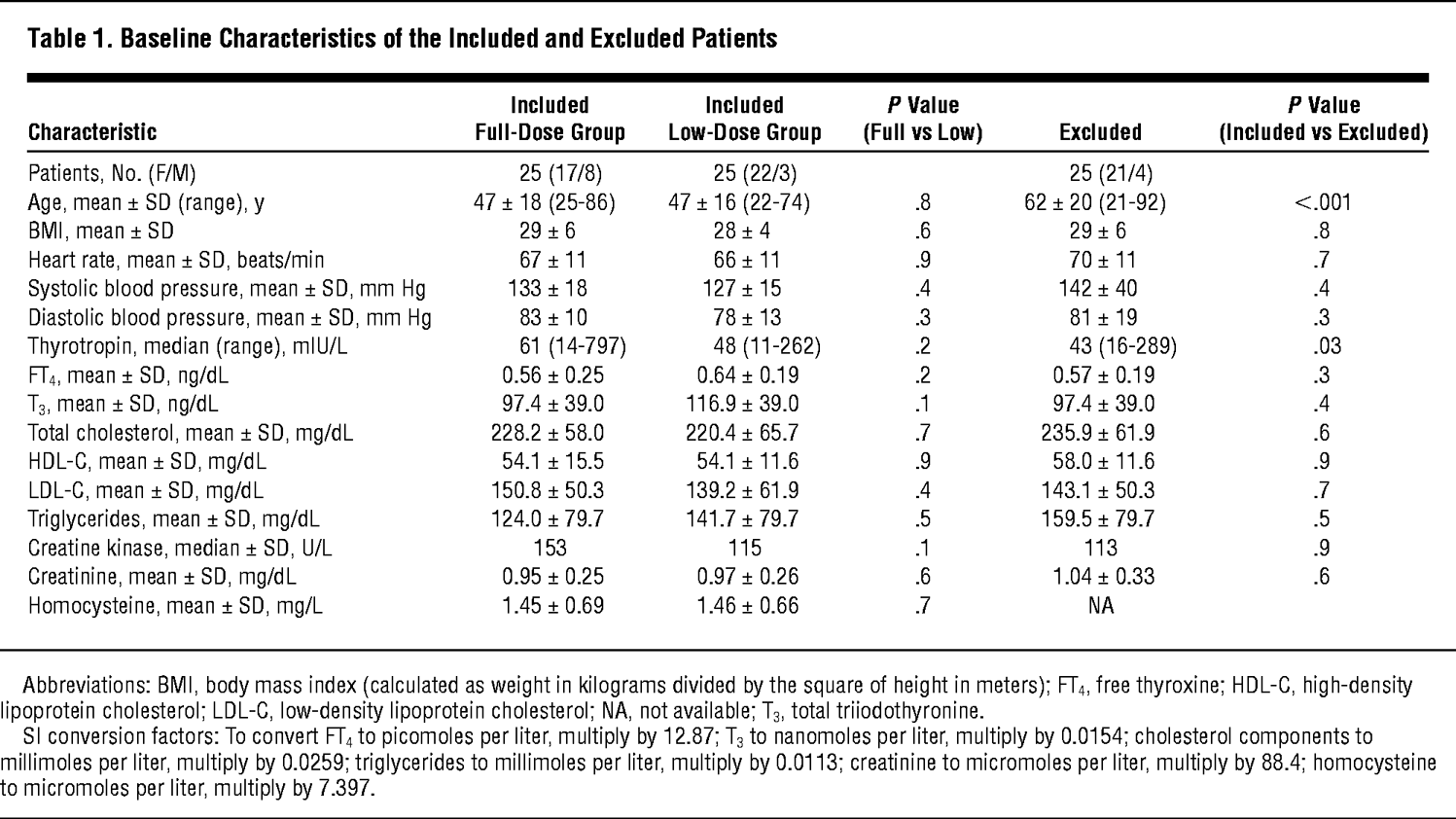 Baseline Characteristics Of The Included And Excluded Patients