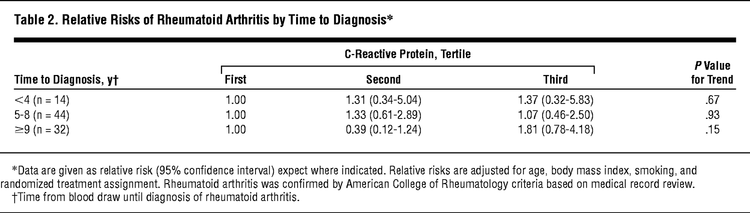 Relative Risks Of Rheumatoid Arthritis By Time To Diagnosis