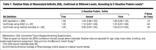 Relative Risks Of Rheumatoid Arthritis Ra Confirmed At Diffe Levels According To