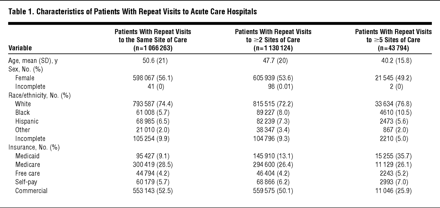 Patients Treated at Multiple Acute Health Care Facilities