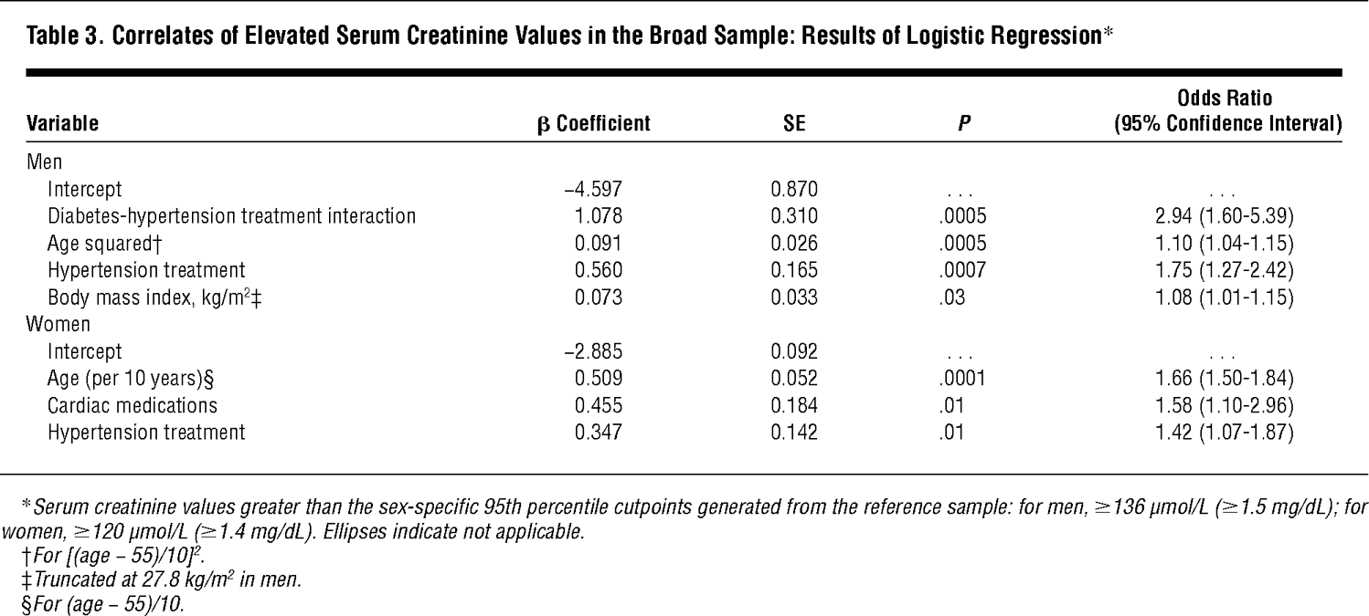 Correlates Of Elevated Serum Creatinine Values In The Broad Sample Results Logistic Regression