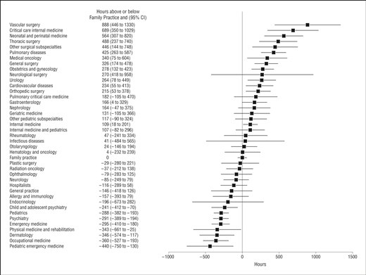 Annual Work Hours Across Physician Specialties