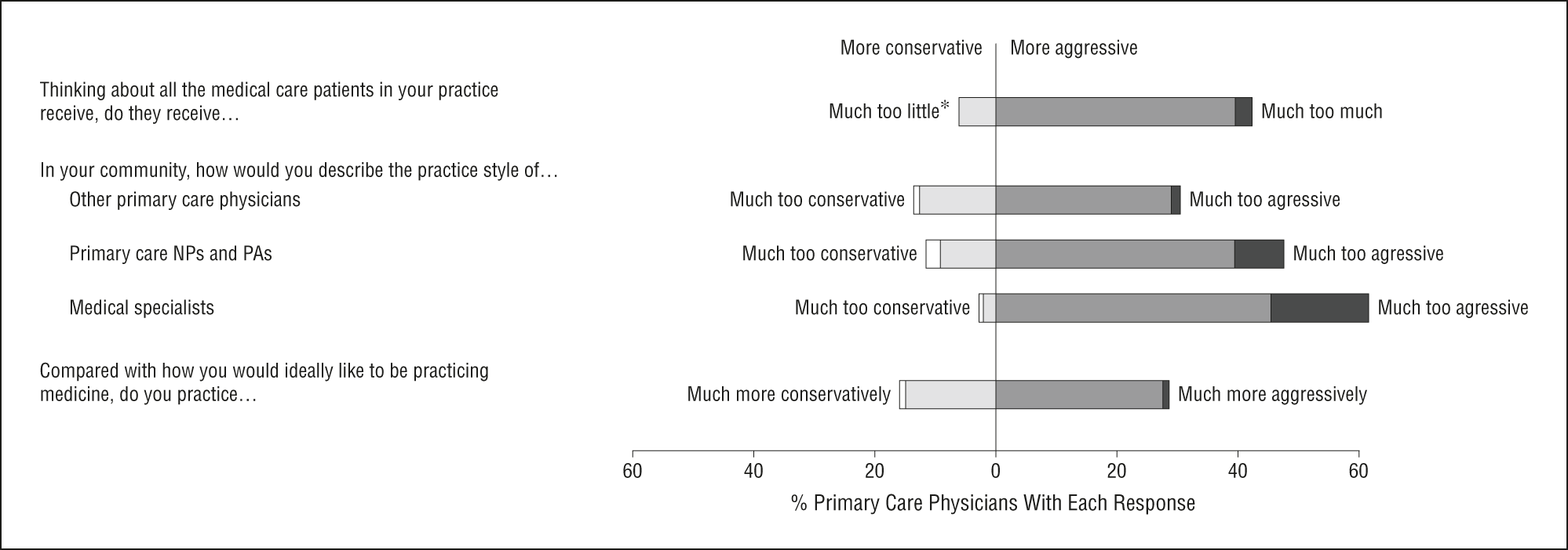 Too Little? Too Much? Primary Care Physicians' Views on US