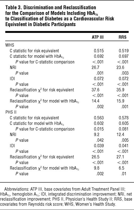 Cardiovascular Risk Prediction In Diabetic Men And Women Using