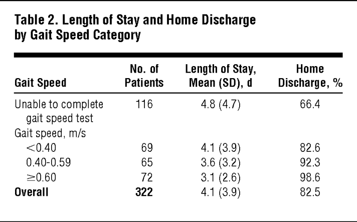 Length Of Stay And Home Discharge By Gait Sd Category