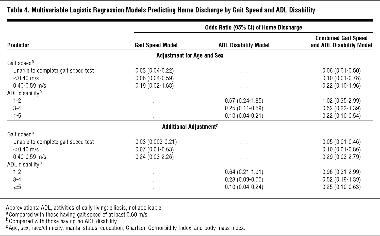 Multivariable Logistic Regression Models Predicting Home Discharge By Gait Sd And Adl Disability