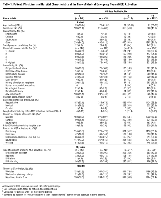 Intensive Care Unit Bed Availability and Outcomes for