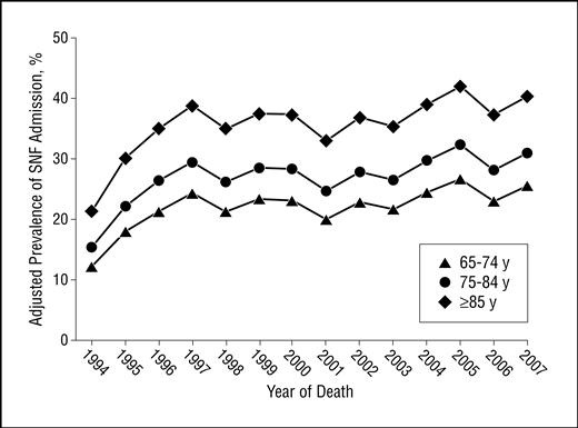 Use of the Medicare Posthospitalization Skilled Nursing
