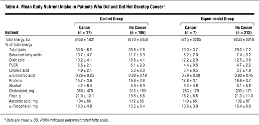 Mean Daily Nutrient Intake in Patients Who Did and Did Not Develop Cancer*