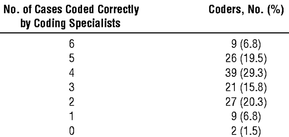 Expert Agreement in Current Procedural Terminology