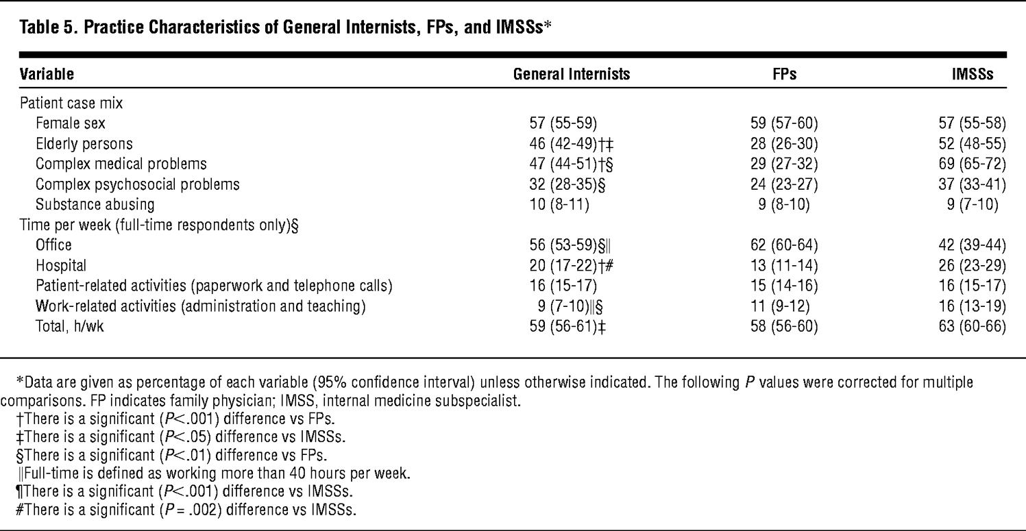 Practice Characteristics Of General Internists FPs And IMSSs