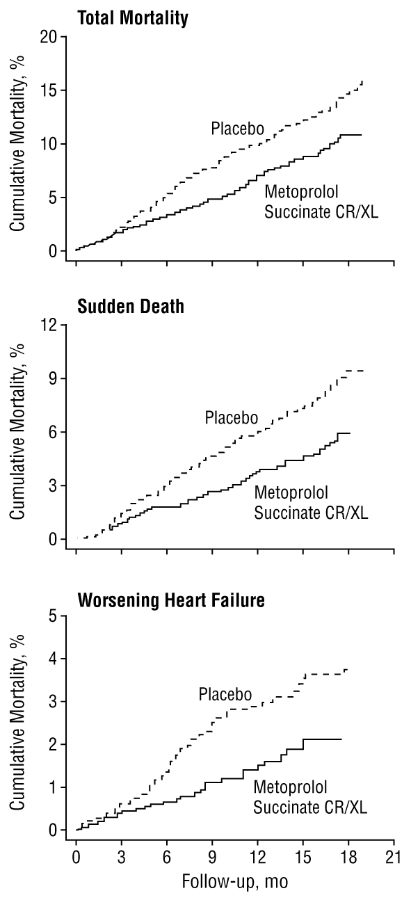 Benefits of β-Blocker Therapy for Heart Failure: Weighing