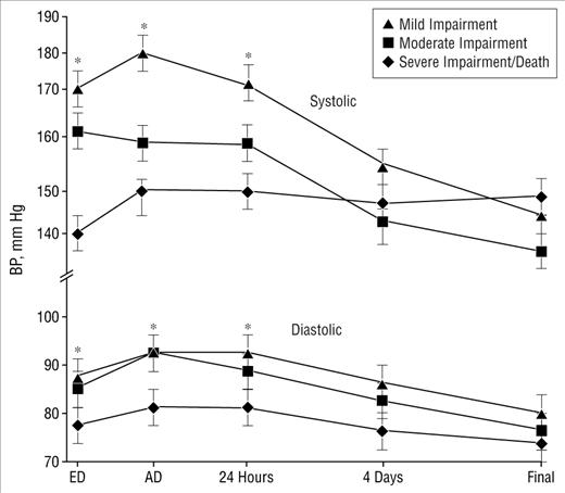 Hypertension in Acute Ischemic Stroke: A Compensatory