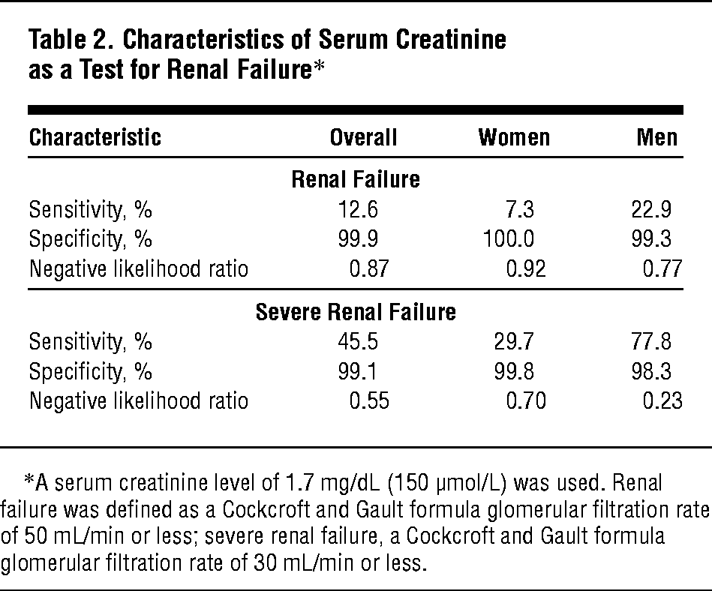 Characteristics Of Serum Creatinine As A Test For Renal Failure