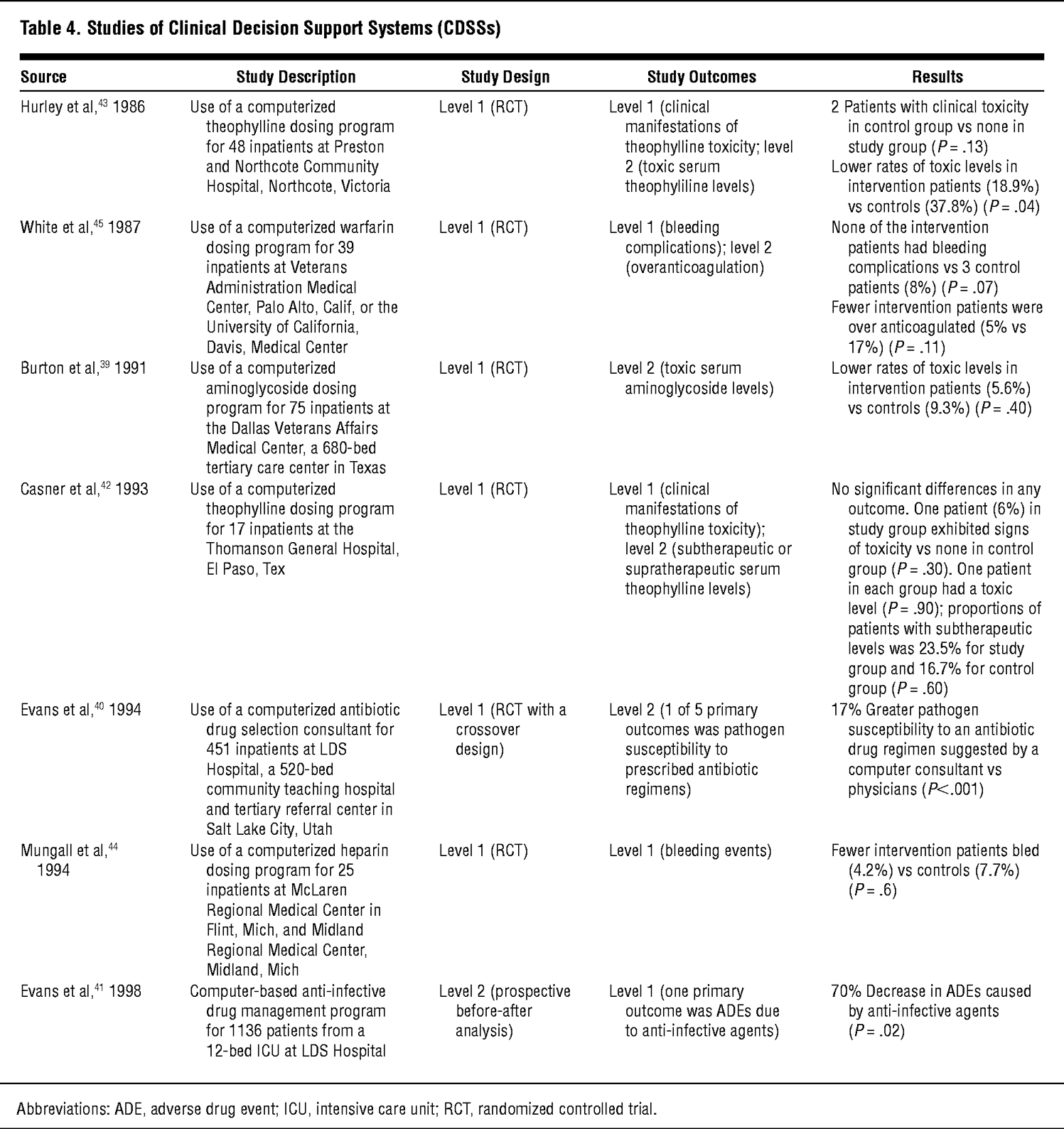 Effects Of Computerized Physician Order Entry And Clinical