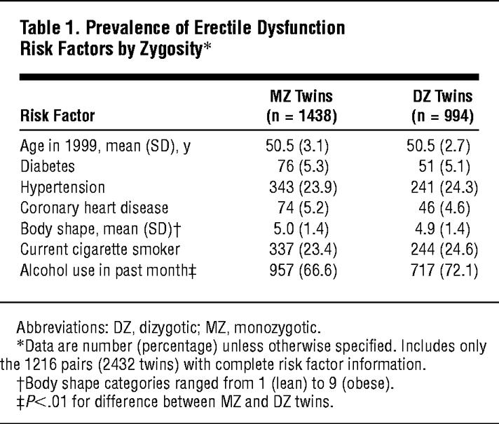 Prevalence Of Erectile Dysfunction Risk Factors By Zygosity