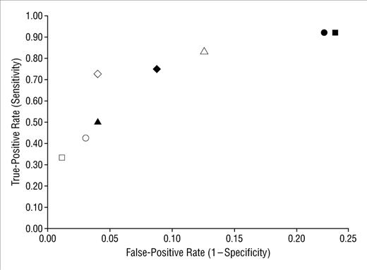 Accuracy Of Ultrasonography In Predicting Celiac Disease