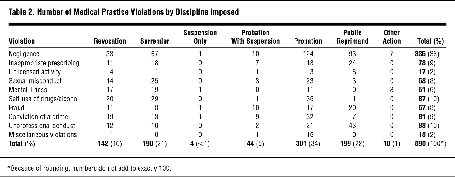 Characteristics Associated With Physician Discipline: A