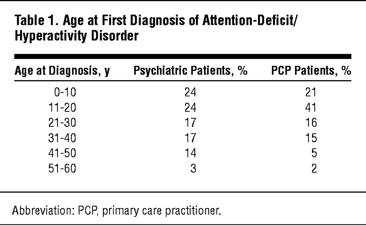 Age at First Diagnosis of Attention-Deficit/Hyperactivity Disorder