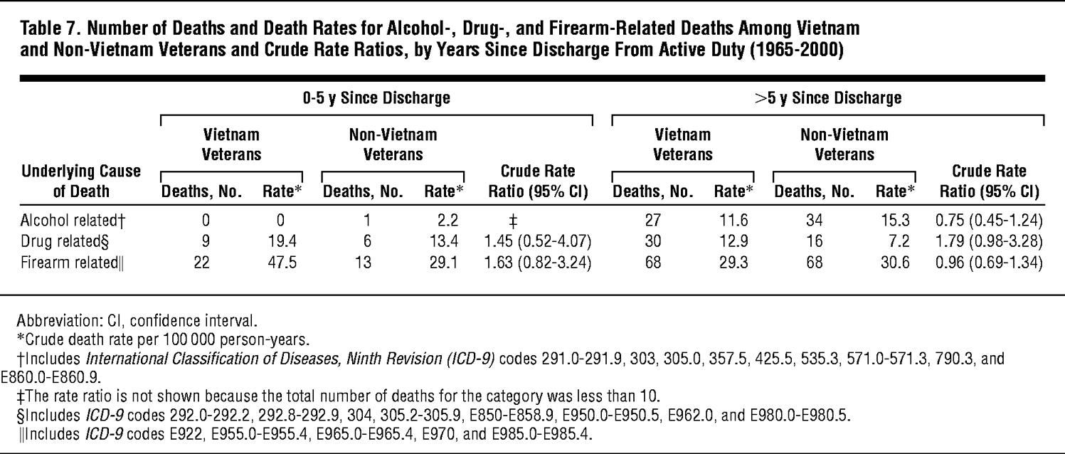 Postservice Mortality In Vietnam Veterans 30 Year Follow Up