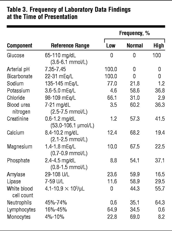 Diabetic Ketoacidosis in Type 1 and Type 2 Diabetes