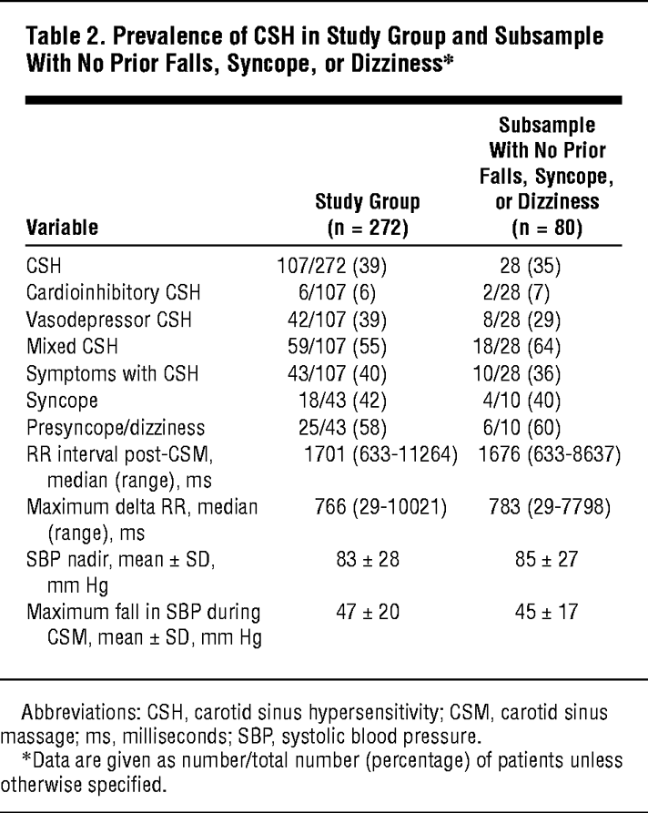 Prevalence Of CSH In Study Group And Subsample With No Prior Falls Syncope Or