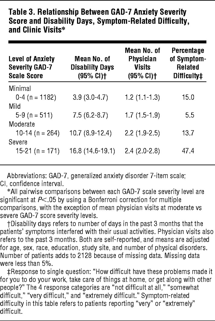A Brief Measure for Assessing Generalized Anxiety Disorder ...