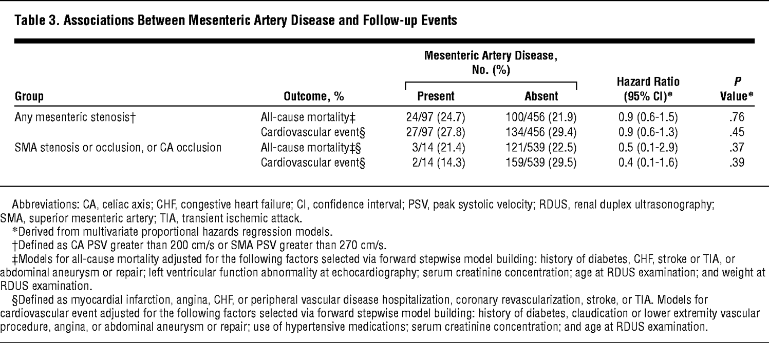 Clinical Course Of Mesenteric Artery Stenosis In Elderly Americans
