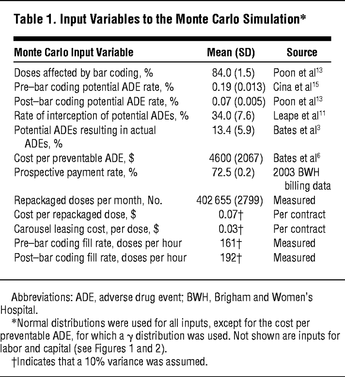 Cost Benefit Analysis Of A Hospital Pharmacy Bar Code Solution