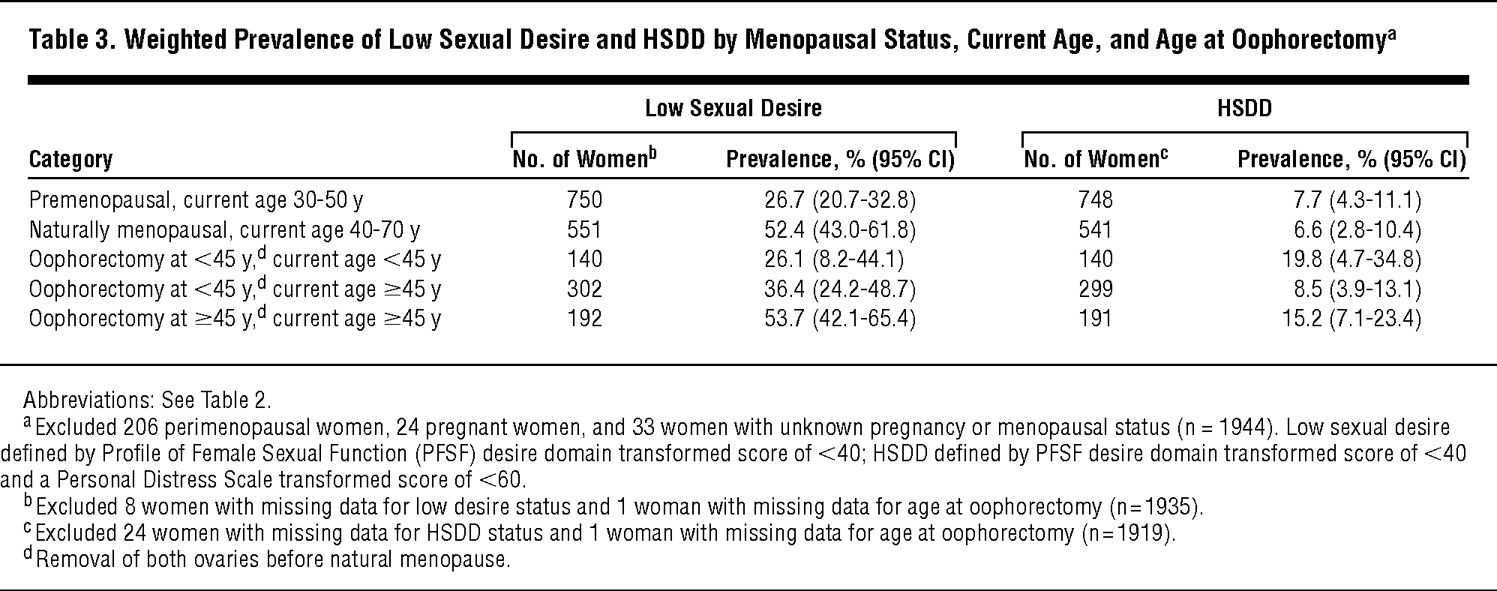 Weighted Prevalence Of Low Sexual Desire And HSDD By Menopausal Status Current Age