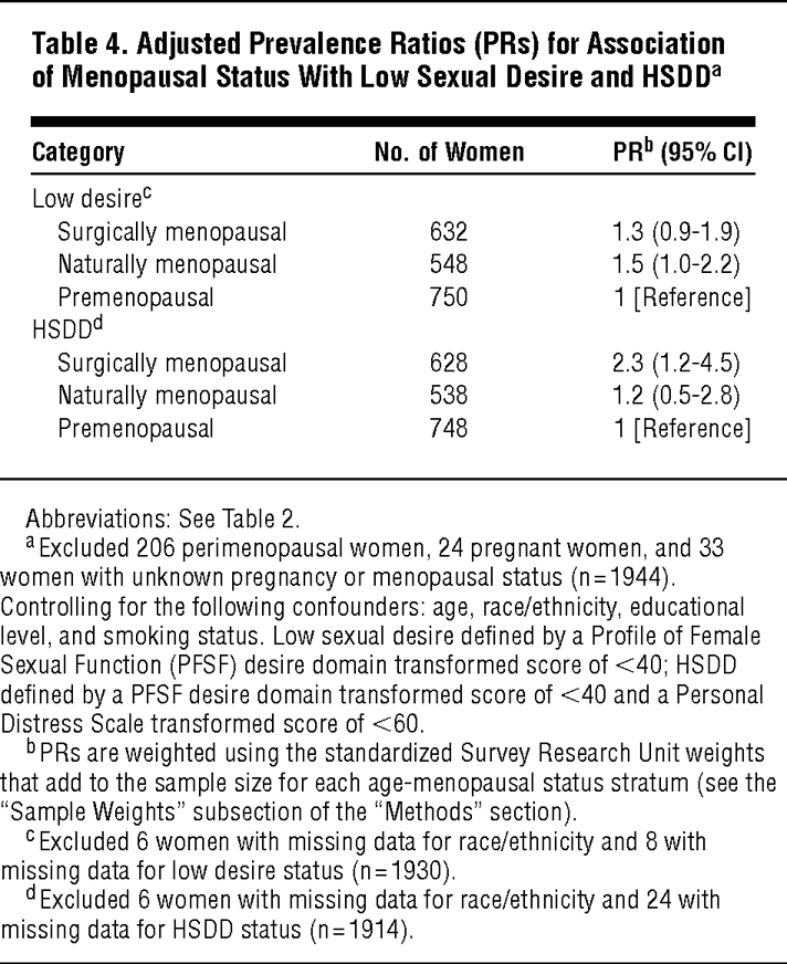 Adjusted Prevalence Ratios PRs For Association Of Menopausal Status With Low Sexual Desire And