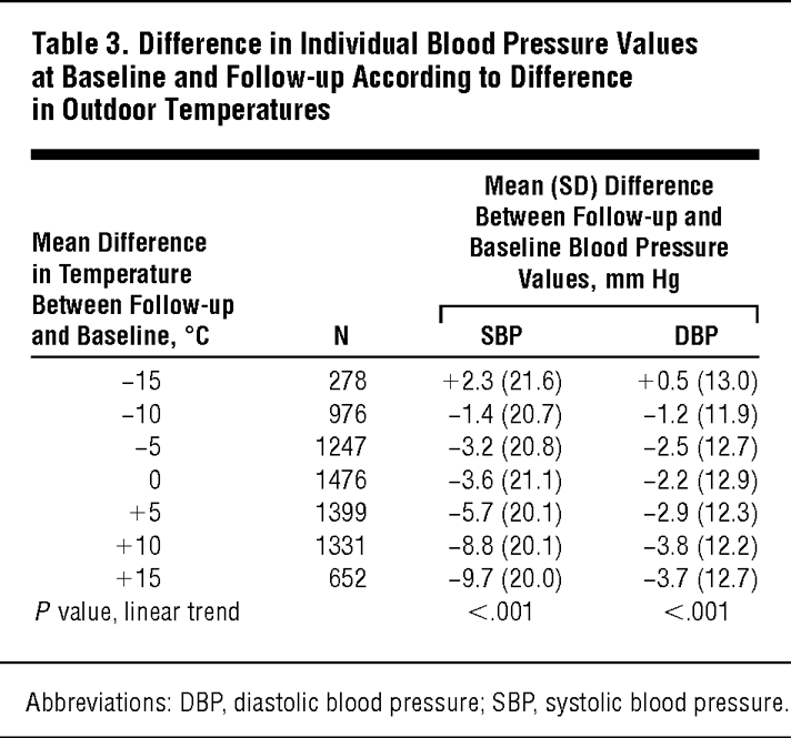 Relationship Between Blood Pressure And Outdoor Temperature In A